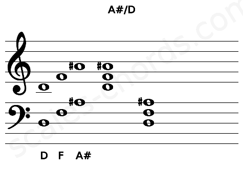 Musical staff for the A#/D chord