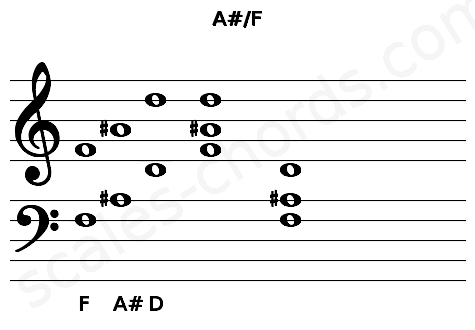 Musical staff for the A#/F chord
