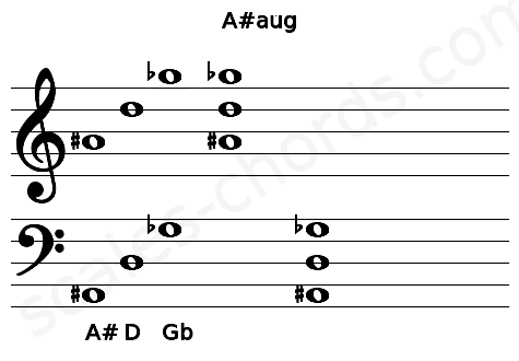 Musical staff for the A#aug chord