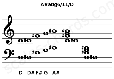 Musical staff for the A#aug6/11/D chord