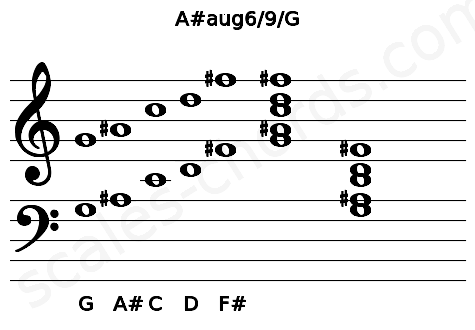Musical staff for the A#aug6/9/G chord