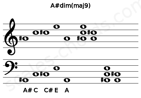 Musical staff for the A#dim(maj9) chord