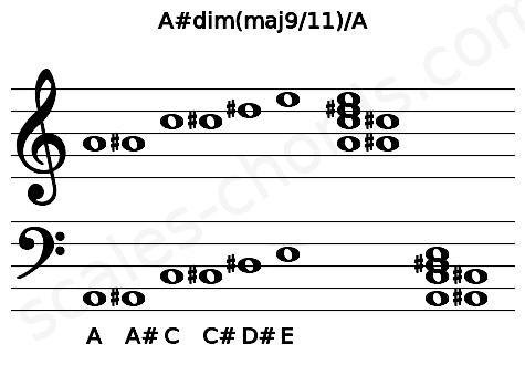 Musical staff for the A#dim(maj9/11)/A chord