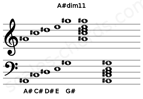 Musical staff for the A#dim11 chord