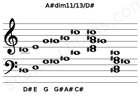 Musical staff for the A#dim11/13/D# chord