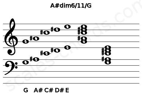 Musical staff for the A#dim6/11/G chord