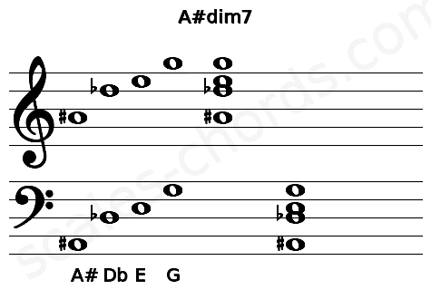 Musical staff for the A#dim7 chord