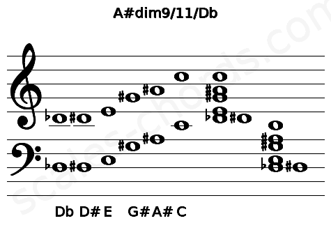 Musical staff for the A#dim9/11/Db chord
