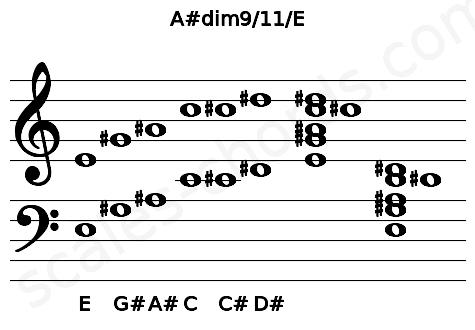 Musical staff for the A#dim9/11/E chord