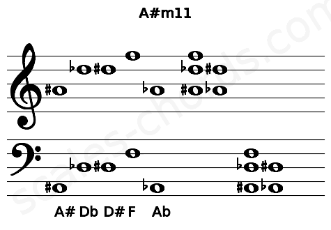 Musical staff for the A#m11 chord