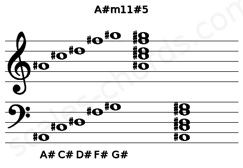 Musical staff for the A#m11#5 chord