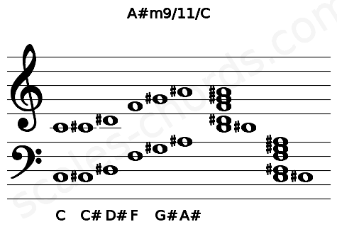 Musical staff for the A#m9/11/C chord