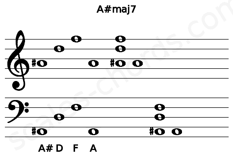 Musical staff for the A#maj7 chord