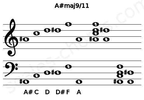 Musical staff for the A#maj9/11 chord