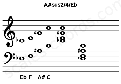 Musical staff for the A#sus2/4/Eb chord