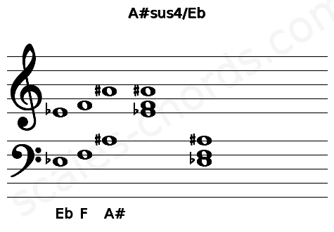 Musical staff for the A#sus4/Eb chord