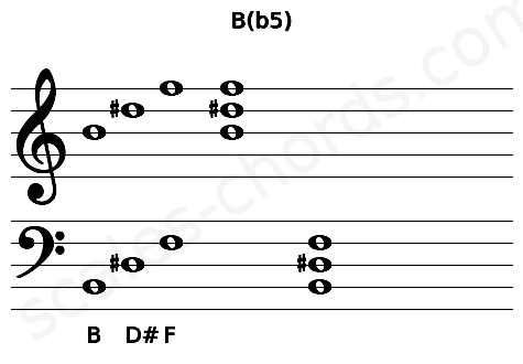 Musical staff for the B(b5) chord