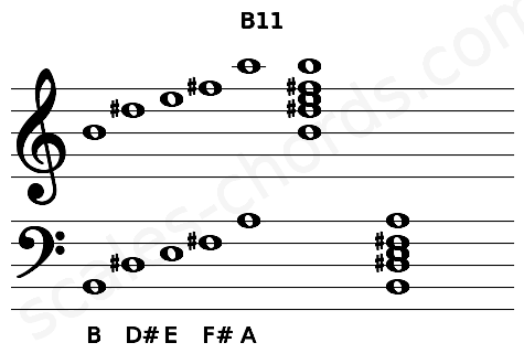 Musical staff for the B11 chord