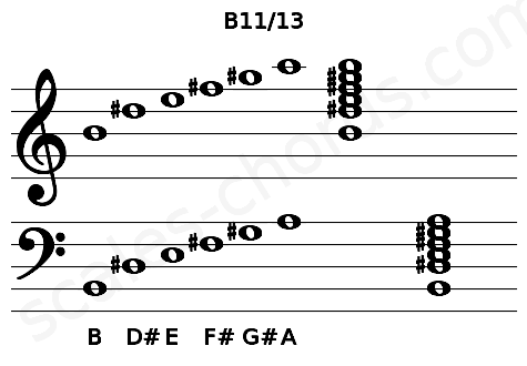 Musical staff for the B11/13 chord