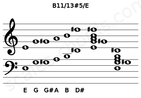 Musical staff for the B11/13#5/E chord