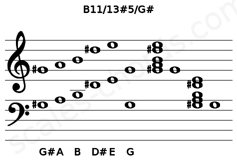 Musical staff for the B11/13#5/G# chord
