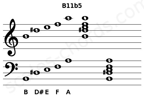 Musical staff for the B11b5 chord