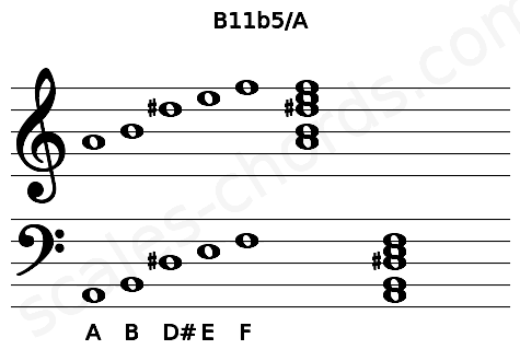 Musical staff for the B11b5/A chord