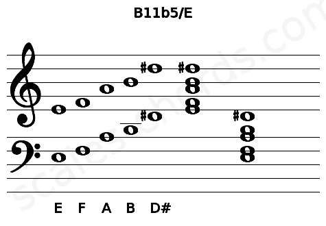 Musical staff for the B11b5/E chord