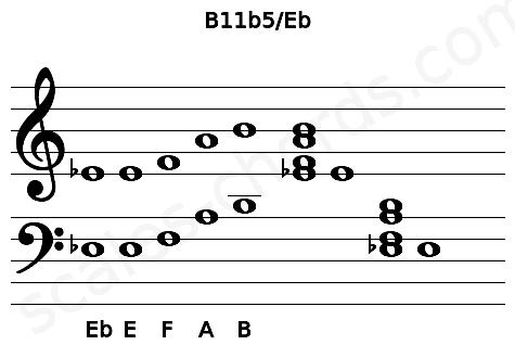 Musical staff for the B11b5/Eb chord