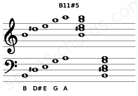 Musical staff for the B11#5 chord