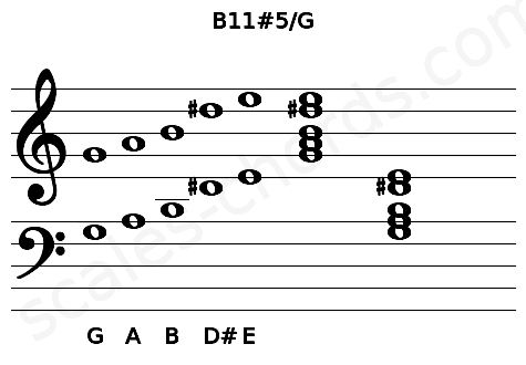 Musical staff for the B11#5/G chord