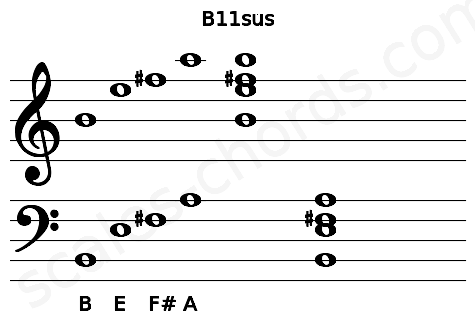 Musical staff for the B11sus chord