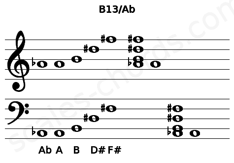 Musical staff for the B13/Ab chord