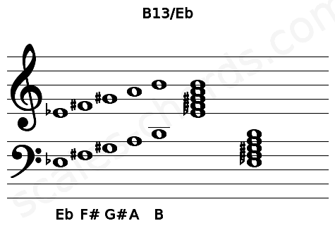 Musical staff for the B13/Eb chord