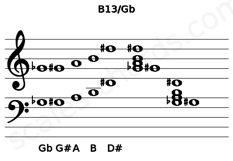 Musical staff for the B13/Gb chord