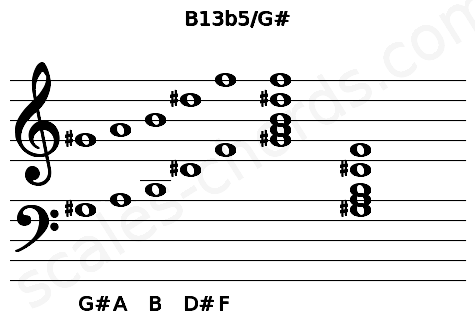 Musical staff for the B13b5/G# chord