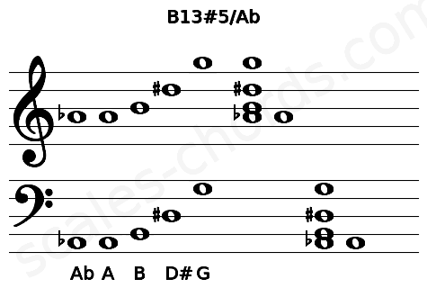 Musical staff for the B13#5/Ab chord