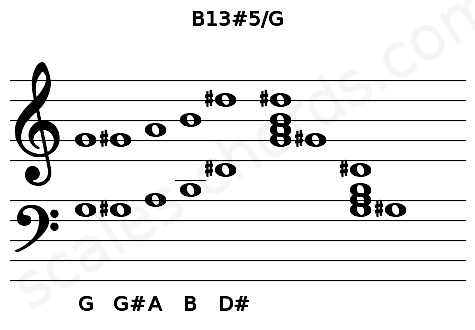Musical staff for the B13#5/G chord