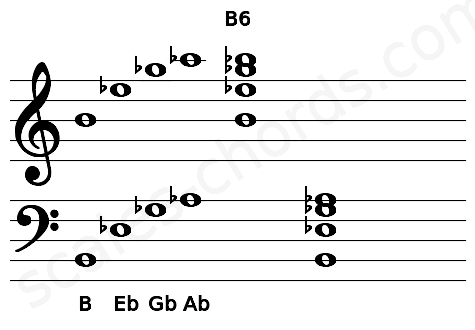 Musical staff for the B6 chord