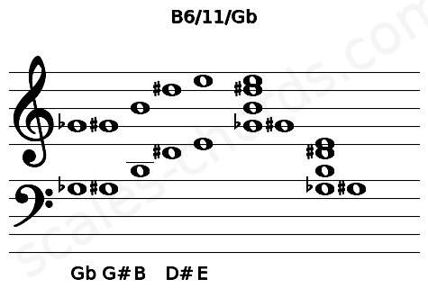 Musical staff for the B6/11/Gb chord