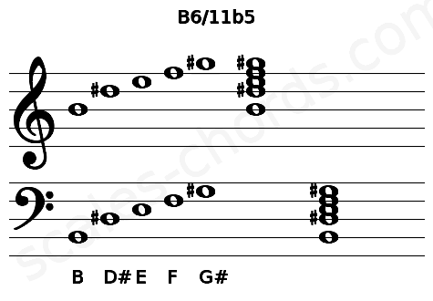 Musical staff for the B6/11b5 chord