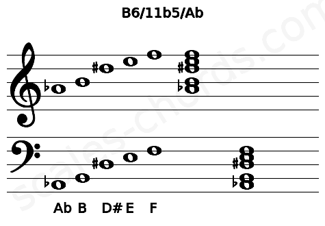 Musical staff for the B6/11b5/Ab chord