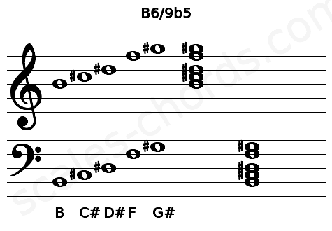 Musical staff for the B6/9b5 chord