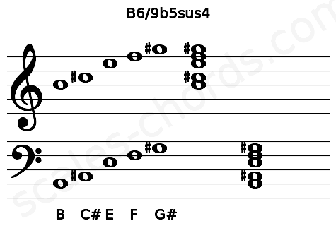 Musical staff for the B6/9b5sus4 chord