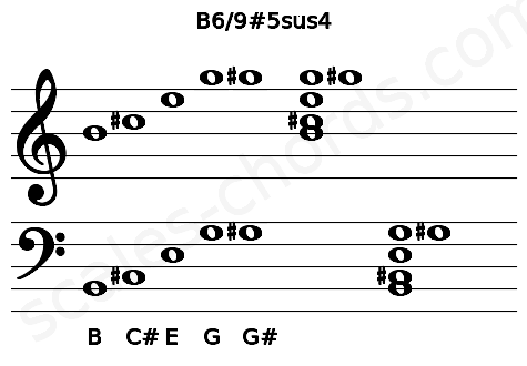 Musical staff for the B6/9#5sus4 chord