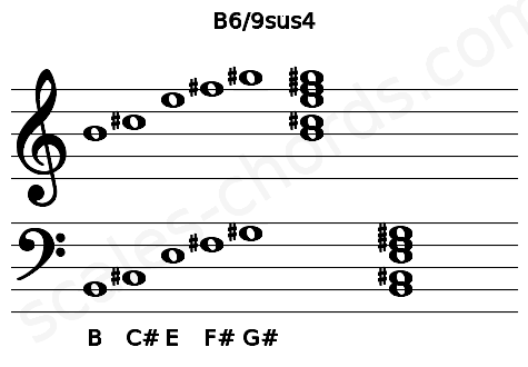 Musical staff for the B6/9sus4 chord