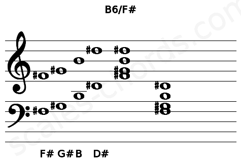 Musical staff for the B6/F# chord