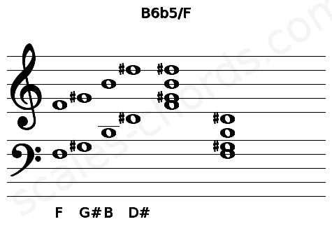 Musical staff for the B6b5/F chord