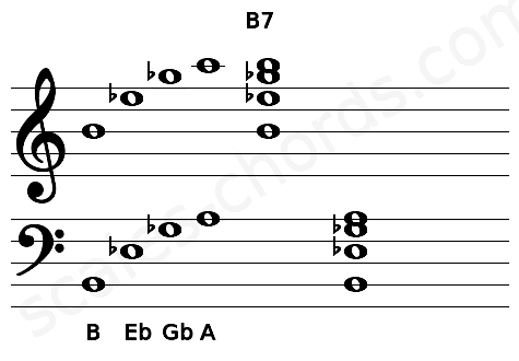 Musical staff for the B7 chord