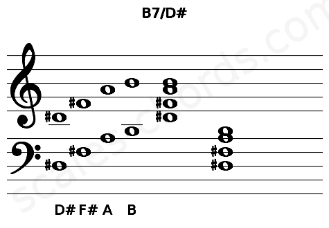 Musical staff for the B7/D# chord